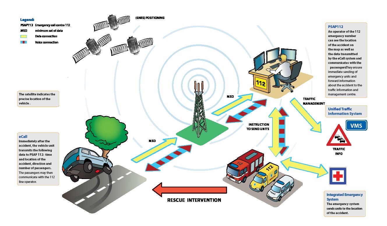 Az eCall rendszer működési elve